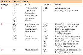 transition metals that form only one monatomic cation chemistry the central science chapter 2 section 7
