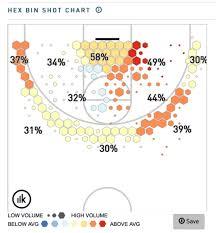 Basketball Score Chart Understanding How Your Basketball Team Scores Basketball