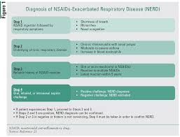 Nsaid Classes Chart Management Of Nonsteroidal Anti Inflammatory Drug Induced