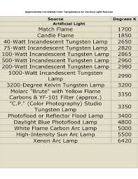 Correlated Color Temperature Chart Approximate Correlated Color Temperature For Variou S Light
