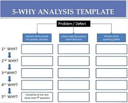 Root Cause Analysis Template New The most Powerful way to perform Root Cause Analysis Food Safety