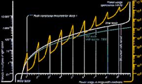 Warp Speed Chart Warp Drive Wikipedia