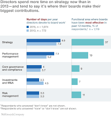 the ceo guide to boards company directors spend more time on strategy than in 2013
