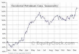 Oxy Chart Occidental Petroleum Corp Nyse Oxy Seasonal Chart