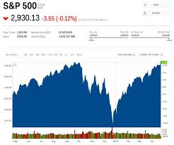 Dow Jones All Time High Chart The Stock Market Just Hit A Record High And History Suggests