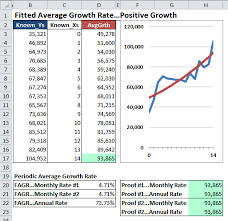Add Cagr Line To Excel Chart Calculate Both Growth Rates