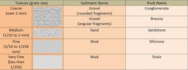 grain size chart sedimentary rocks 2 clastic size chart oil on my shoes the
