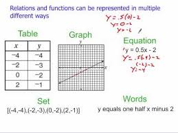 multiple representations of functions