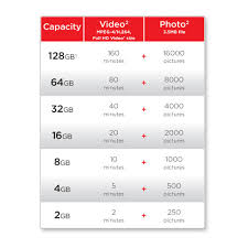 How Do I Choose A Sandisk Sdhc Card For My Camera