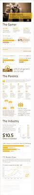 Videogame Statistics Gamers Who Are They Daily Infographic