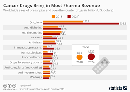 Drug Chart Chart Cancer Drugs Bring In Most Pharma Revenue Statista