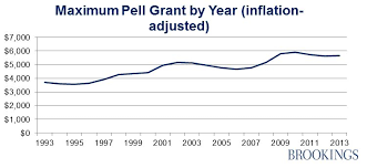 Pell Grant Eligibility Chart Analyzing Trends In Pell Grant Recipients And Expenditures