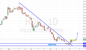 Hdil Stock Price And Chart Nse Hdil Tradingview India