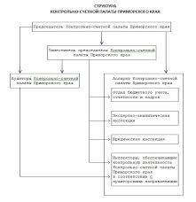 Контрольно счетная палата Приморского края Структура Контрольно  Структура Контрольно счетной палаты Приморского края