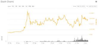 Dash To Btc Chart The Virtuous Cycle Of Masternodes Soundcrypto