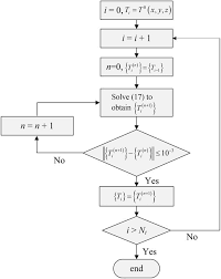 flow diagram for solving the temperature distribution at each time step