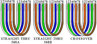 similiar cat e crossover cable diagram keywords to make your own network cables network cable color code standards