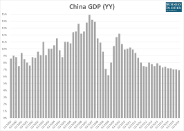Your 10 Second Guide To Todays China Gdp Report Business