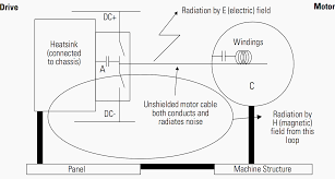 Motor Wiring Guidelines Cable Shielding Grounding Splicing