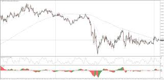 Gbp Jpy 5 Min Chart Gbp Jpy Technical Analysis In Consolidation Just South Of