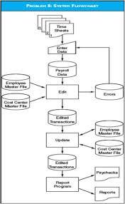 Flow Chart System System Flowchart Batch Process Analyze The System Bartleby