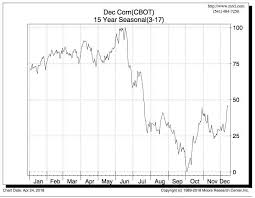 Corn Seasonal Chart Taking Cash Off The Cob In Corn Seeking Alpha
