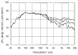 Speaker Directivity Diy Loudspeakers Lana
