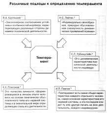Темперамент и характер личности  img8