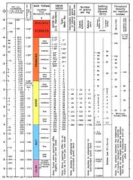 Sieve Chart Usgs Ofr 2006 1357 Sea Floor Character And Surface