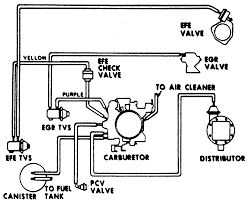 repair guides vacuum diagrams vacuum diagrams autozone com 24 vacuum hose diagram for 1978 v8 engines 350 cu in federal and high altitude