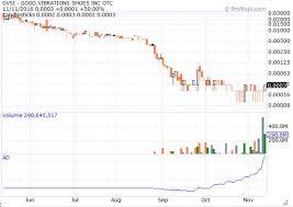 Profitspi Stock Chart