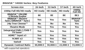 sony tv sizes. sony bravia s4000-series specs tv sizes i