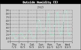 Humidity Gujaratweather Com