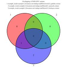 Venn Diagram Bioinformatics Seqmule Report