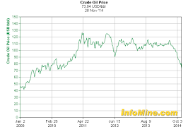 Oil Price 2009 Chart Oil Commodities Prices At 5 Year Low Pgm Capital