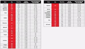 Tech Tire Balancing Beads Chart Tire Balancing Beads Chart World Of Reference