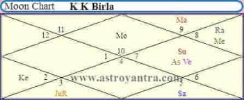 Business Astrology Chart Business Astrology By Date Of Birth