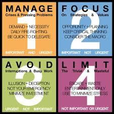 Stephen Coveys Four Quadrants Principles Of Effective