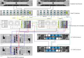 how to cable a compellent array oracle solutions enterprise Dell Network Enclosure at Dell Network Diagram