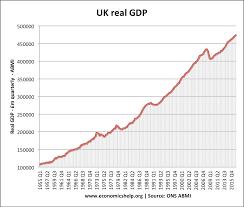 Real Gdp Chart Economic Growth Economics Help