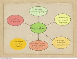 characteristics of a narrative essay 5 characteristics of a narrative essay mypaperinbe