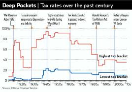 Current Tax Rate Chart Is The Current U S Income Tax System Fair And Sustainable