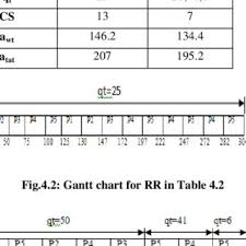 12 Gantt Chart For Dqrrr In Table 4 12 Download