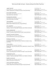 Richmond Public Schools – National Board Certified Teachers