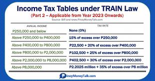 2021 philippine ine tax tables