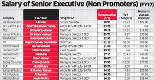 Charity Ceo Salaries Chart Pay Gap India Incs Top Executives Earn 243 Times More Than