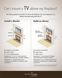 mount a tv above fireplace