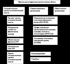 Реферат Профессиональная деятельность на рынке ценных бумаг  На рисунке 1 показаны органы регулирования рынка ценных бумаг и входящие в них структурные подразделения