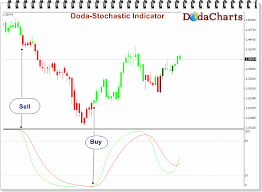 Stochastic Chart Indicator Free Download Of The Doda Stochastic Indicator Indicator