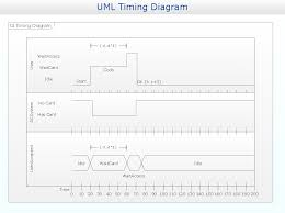 uml solution   conceptdraw comuml timing diagram example